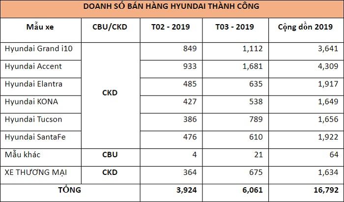 Hyundai Thành Công bán hơn 6.000 xe trong tháng 3