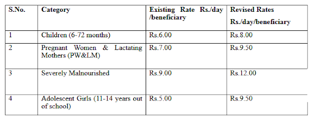 govt-provides-additional-rs-2000-crores-to-tackle-malnutrition-data-paramnews