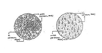 Water in oil emulsi dan oil in water emulsi