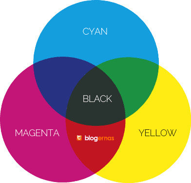 Kupas Tuntas Pengertian Warna RGB dan CMYK