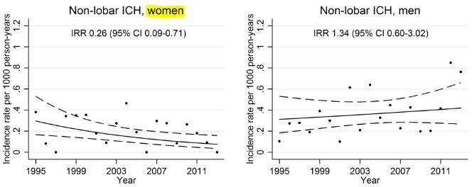 図:女性 非脳葉性出血 20年トレンド