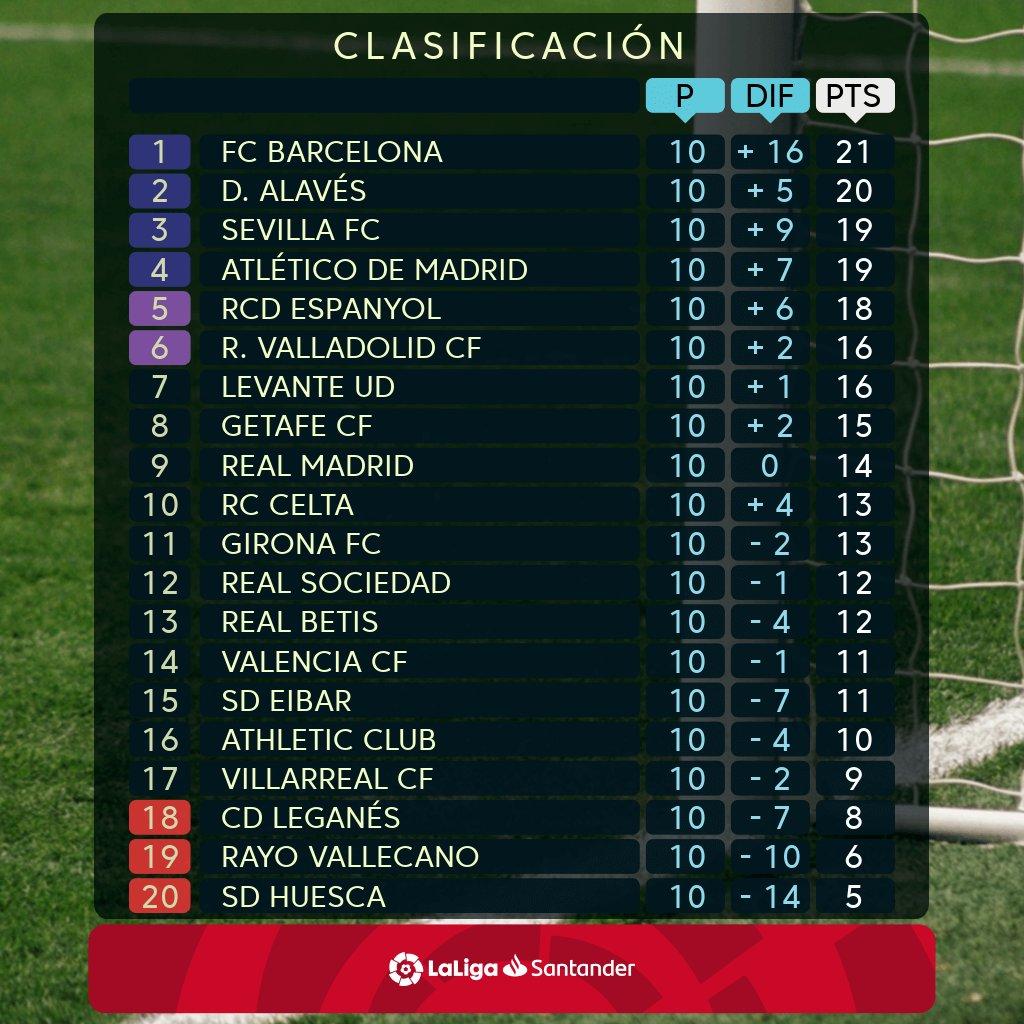 Hasil Lengkap dan Klasemen La Liga Pekan ke-10