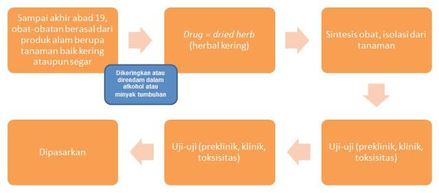 Skema proses pengolahan obat sampai dapat digunakan oleh pasien