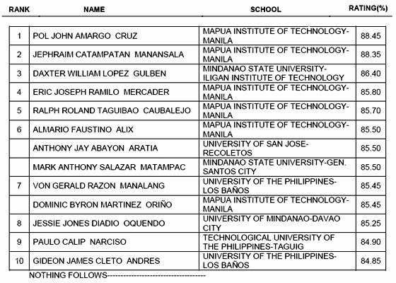 Top 10 for February 2014 Registered Electrical Engineer Licensure Exam