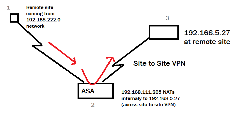 Network Fun!!! -- A Security/Network Engineer's Blog: Cisco