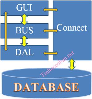 tinhoccoban.net - Mô hình 3 tầng trong lập trình