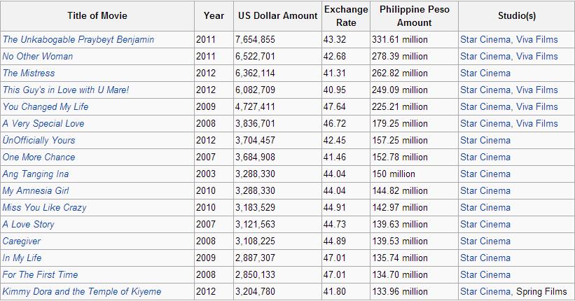 Top Grossing Filipino Films fo...