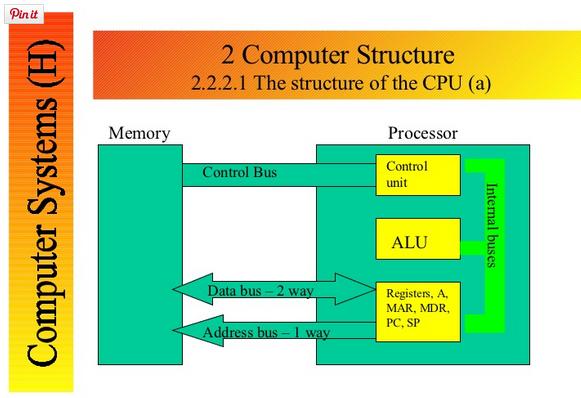 Trên hình vẽ, chúng ta sẽ thấy processor chính là CPU có ba khối cơ bản  chính: Control unit sẽ phát ra các tín hiệu read hoặc write đến memory nhằm  thông ...