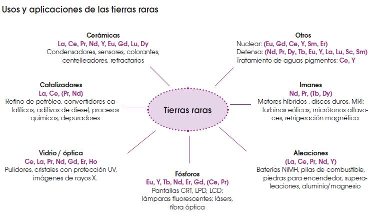 numero atmico disminuye su radio todos son radiactivos - Tabla Periodica Tierras Raras