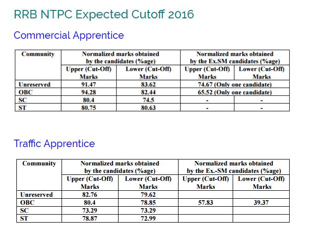 RRB NTPC 2016 Cut off