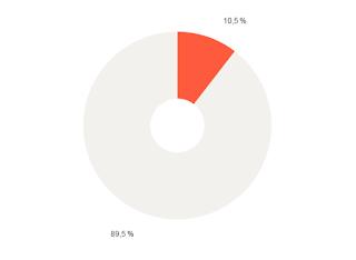 Яндекс Метрика диаграмма