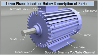 Parts of three phase induction motor