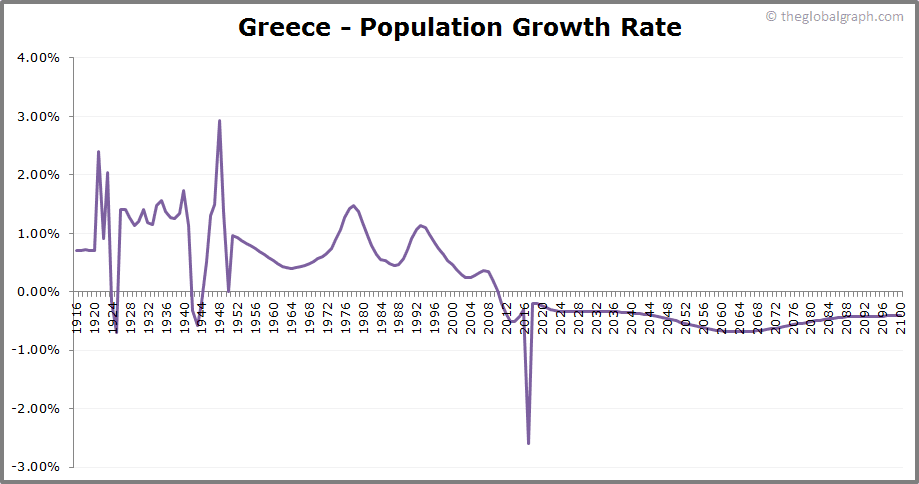 Greece  Population Growth Rate