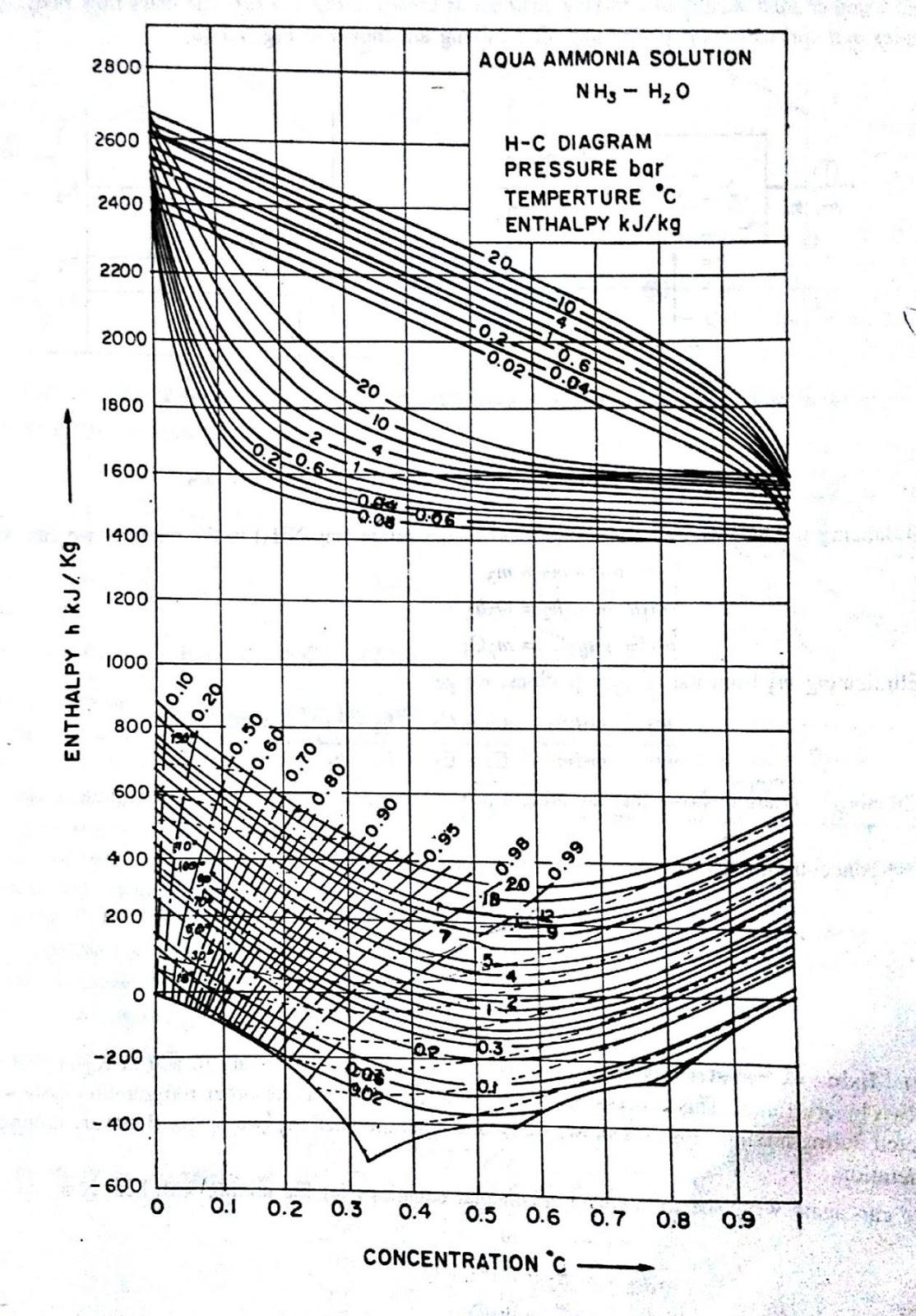 t s diagram enthalpy
