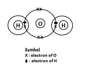 Secondary School Chemistry: Chemical Bonding