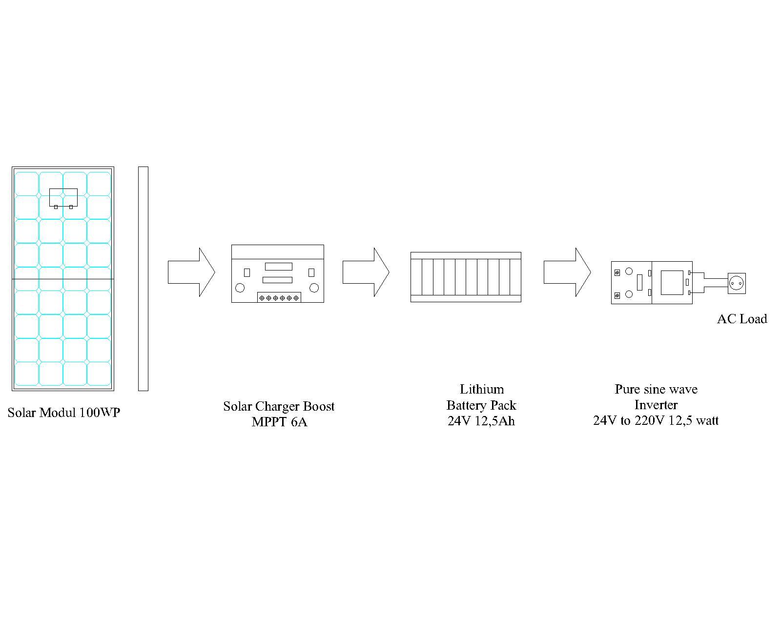 Solar Modul Dirangkai Secara Series Maka Satu Rangkaian Arusnya Akan Ikut Turun Kehandalan System Teruji Dibandingkan Dengan Pemilihan