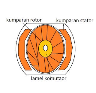 motor universal cara kerja