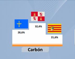 Producción de carbón por CCAA en 2014