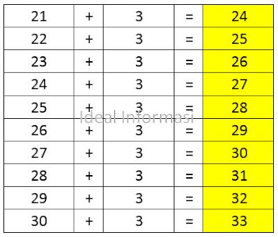 Tabel Penjumlahan dari 21 sampai 30 ditambah (+) 3