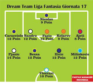 Dream Team Liga Fantasia Serie A Giornata 17 - Fantasi Manager Indonesia