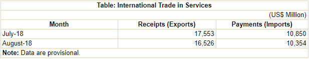 India's International Trade in Services for July and August 2018