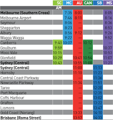 High speed rail timetable from Beyond Zero Emissions high speed rail report