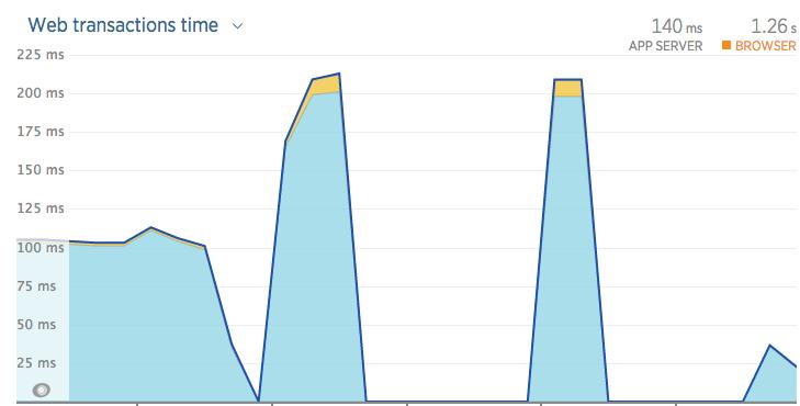 Laravel load testing with Siege | Life With Laravel