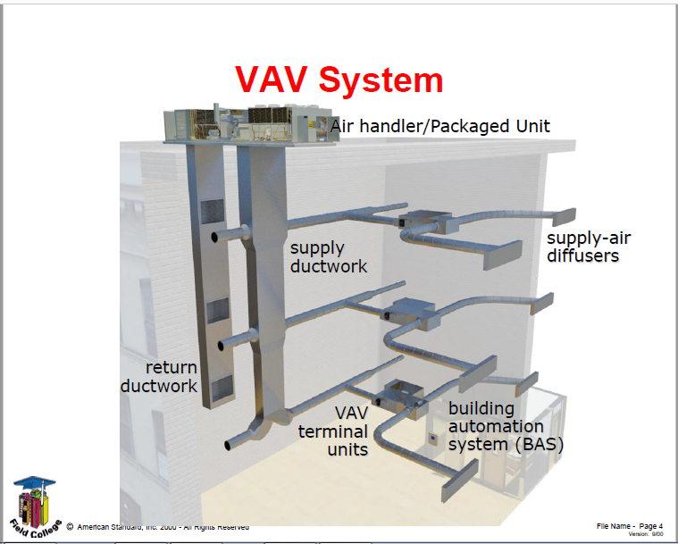 VAV HVAC System Course PDF  Free Download