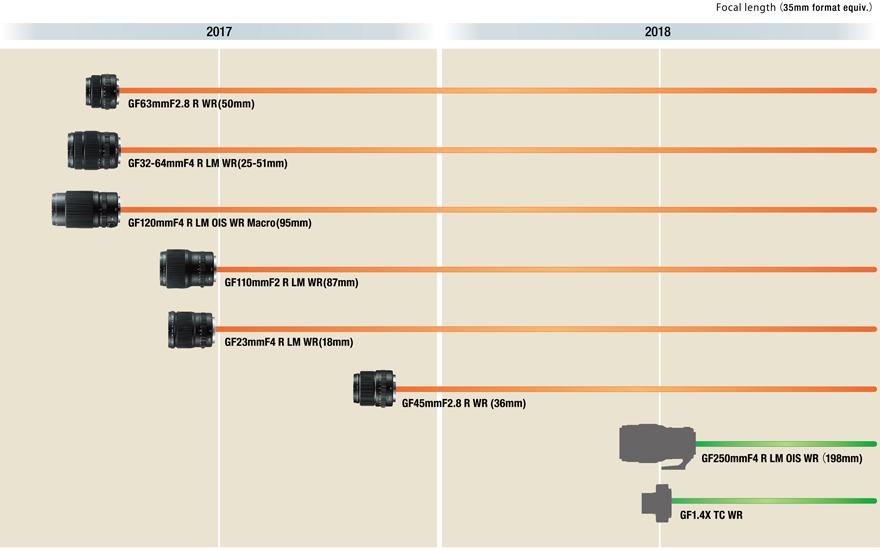 Планы на 2017-2018 годы по производству оптики GF