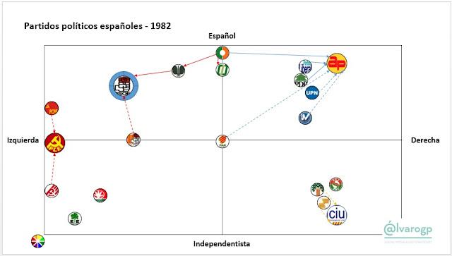 1982 - 40 años en Democracia - Evolución del espectro político español - Partidos políticos en España 1977-2017 -  Elecciones en España - el troblogdita - ÁlvaroGP - Social Media & SEO Strategist