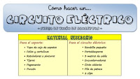 https://lapizarraweb.files.wordpress.com/2012/01/lpw_circuito_electrico.pdf