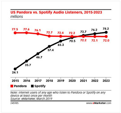 https://www.emarketer.com/Chart/US-Pandora-vs-Spotify-Audio-Listeners-2015-2023-millions/227059