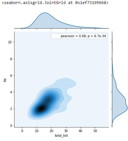 Matplotlib and Seaborn for Data Visualization - Python