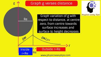 acceleration due to gravity,graph gravity g verses distance