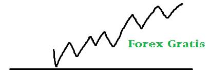 Forex Gratis Untuk Modal Trading