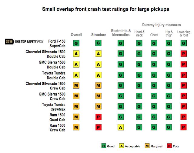 O'Meara Ford 2016 Ford F-150 Crash Test Scores
