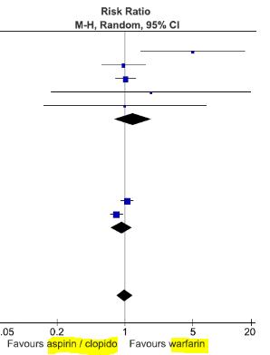 図:アスピリン、クロピドグレル vs ワルファリン