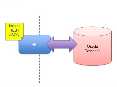 Send HTTP Post Request Using PL/SQL In Oracle Database ~ Abo Ghaly