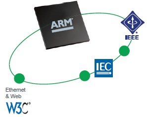 Advance technology PLC Modicon M580