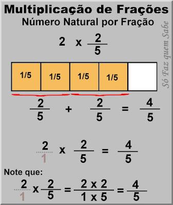 Gráfico ilustrando a multiplicação de um número natural por um número fracionário visando demonstrar a regra da multiplicação de frações