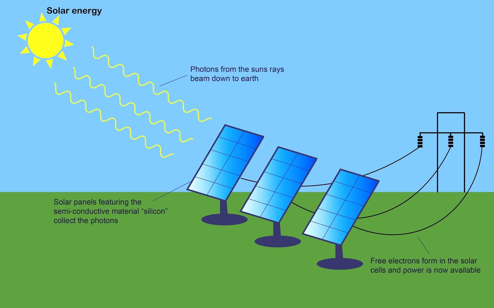 Solar Power Panel Diagram Wiring Diagrams Cell Ntse Social Science Minerals And Resources In India Circuit Design