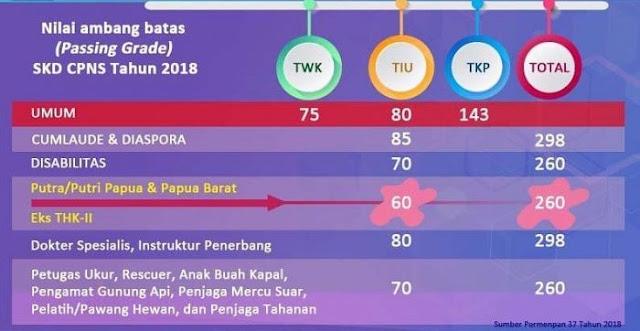 Jadwal SKD dan Passing Grade CPNS 2018 (Pemprov Jabar)