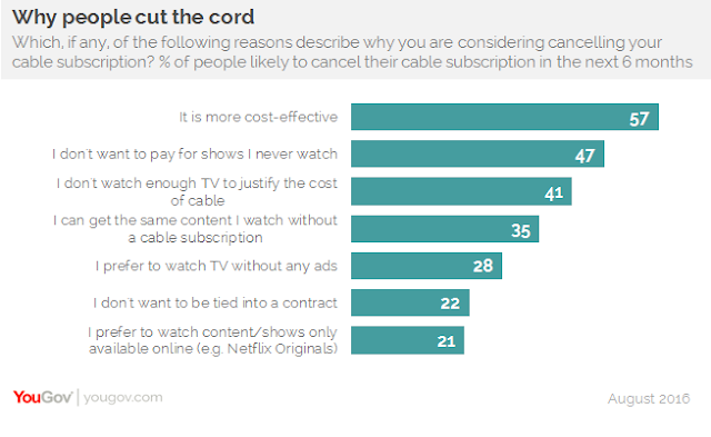 Cut Cable Television Cost 1