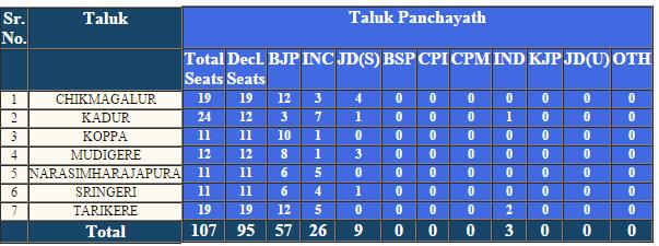 Chikkamagaluru Taluk Panchayat Election 2016 Result