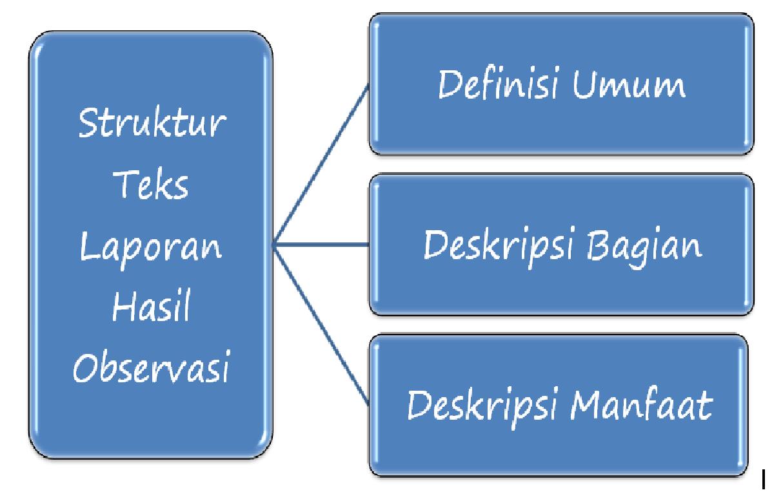 Bahasa Indonesia Kelas Vii Teks Laporan Hasil Observasi