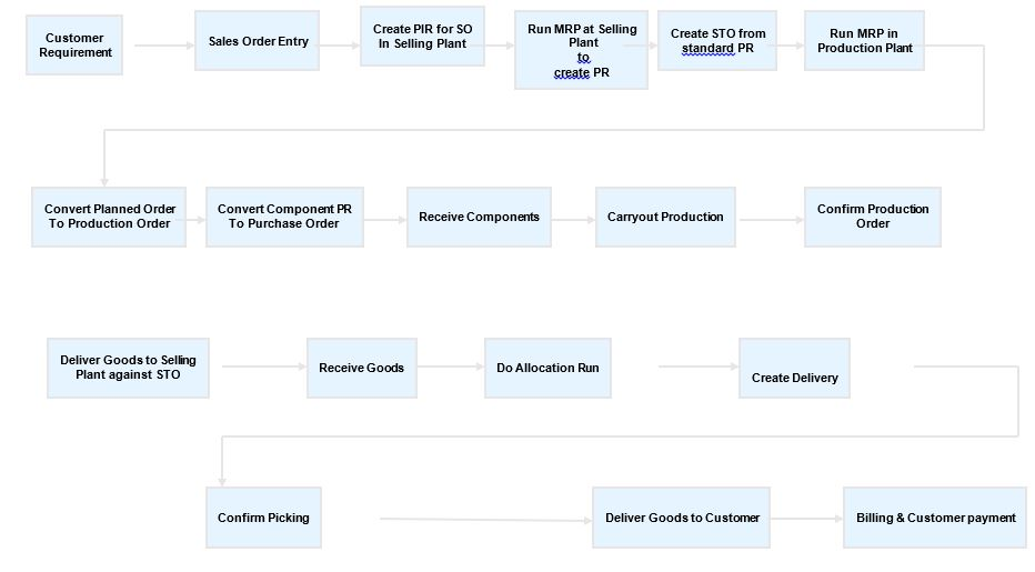 SAP Tutorials: Make To Order Business Process overview