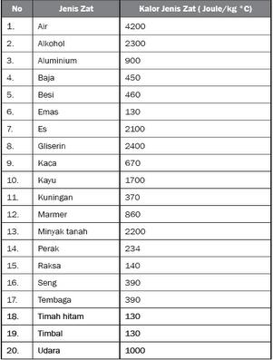 Massa Jenis Kaca : massa, jenis, MATERI, UNTUK, FLUIDA, BERGERAK, (STATIS)