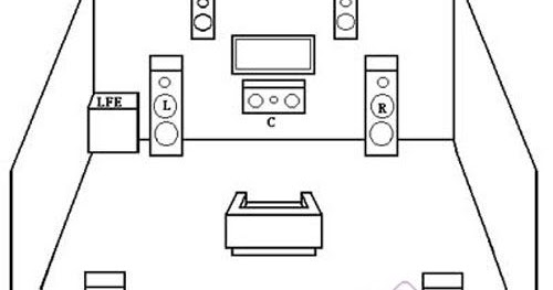 Home Theater How To: How To Set Up 7.1 Channel Speaker