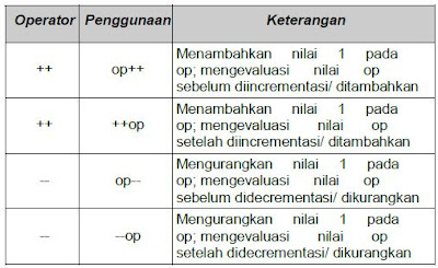 Operator Increment dan Decrement