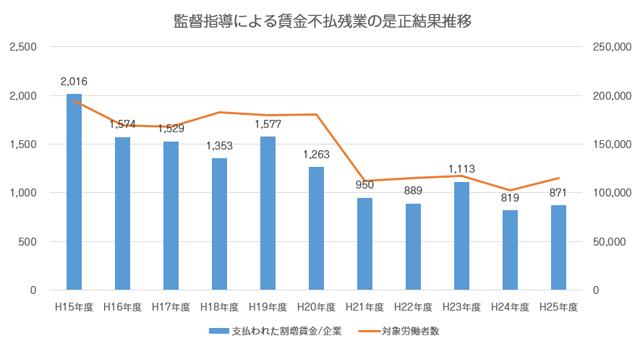 厚生労働省:監督指導による賃金不払残業の是正結果の推移
